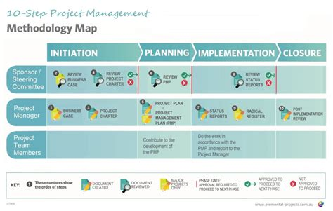 project management methodology template toolkit project management sydney elemental