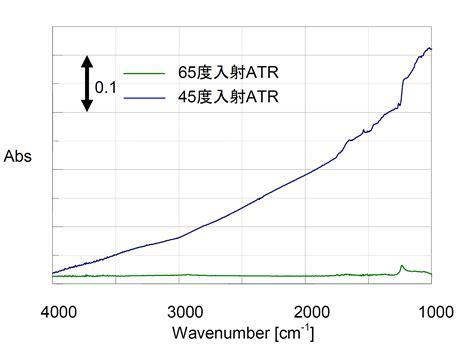 日本分光付属品紹介 65度入射型1回反射atr 日本分光株式会社
