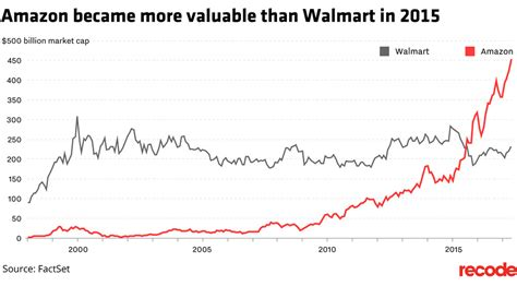 amazon worth amazon is now worth two walmarts on the 20th anniversary