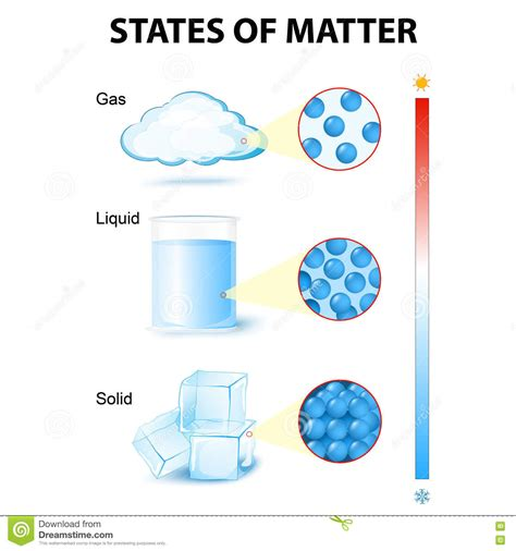 matter at pictures of states of matter www imgkid the image