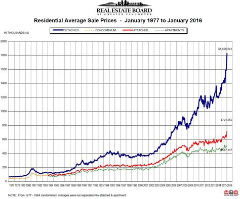 new year vancouver real estate january 2016 rebgv vancouver real estate statistics