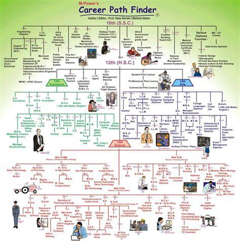 career paths  std  zoroastriansnet