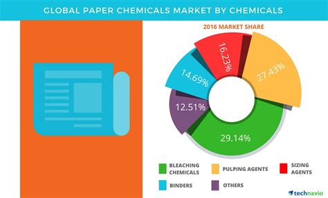 Paper Chemicals - global paper chemicals market 2017 2021 segmentation and