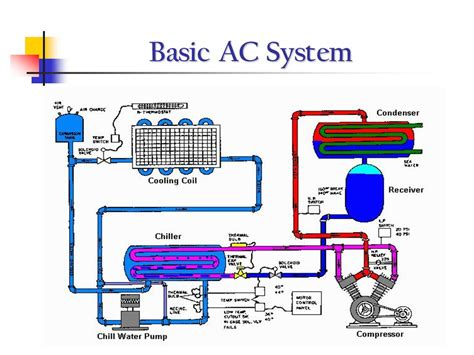 hvac chiller diagram wiring diagram schemes