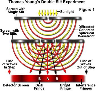 interference pattern theory reality doesn t exist until we measure it quantum