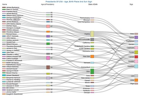 sankey diagram generator create engaging visualization with brand new sankey
