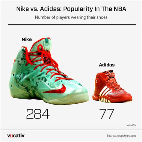 adidas vs nike who s winning the hearts and dollars of nba fans vocativ