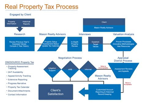 Personal Asset Search Property Tax Services