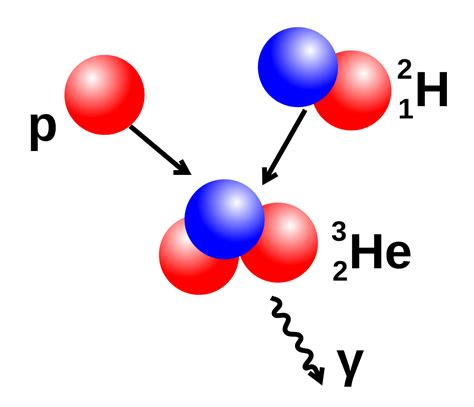 proton physics file wpdms physics proton proton chain 2 svg wikimedia