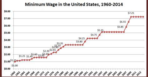 minimum wage 21 retiring s digest u s minimum wage since 1960