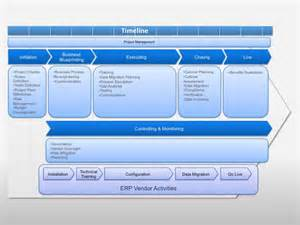 Erp Project Plan Template by Independent Erp Implementation Path Erp