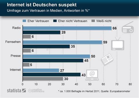 Smart Home Design by Infografik Internet Ist Deutschen Suspekt Umfrage Zum