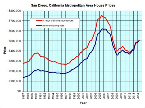 housing market graph san diego california jp s real estate charts