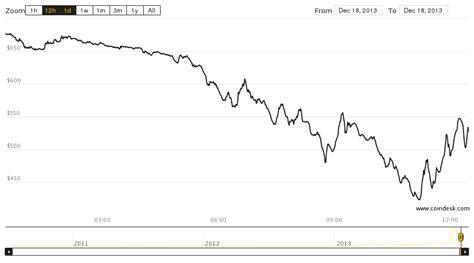 bitcoin index bitcoin price falls further as btc china shuts off fiat