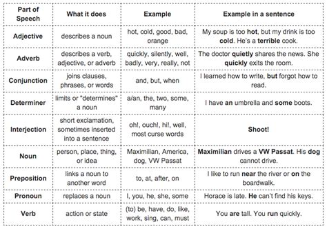 essay structure checker spanish sentence checker how do you spell essay in spanish