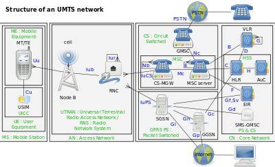 mobile network type umts umts