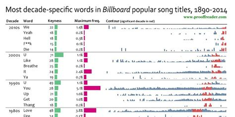 song titles the most common words in billboard popular song titles per