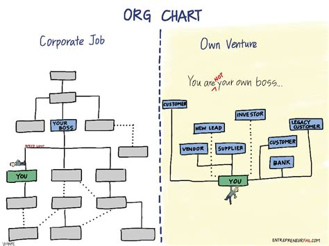 A New Comic Helps Entrepreneurs Keep Perspective Startup Org Chart