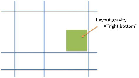 gridlayout layout gravity gridlayoutを使って 格子状にviewを表示する 171 tech booster