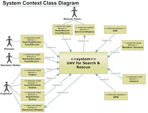 software architecture context diagram uav for search rescue 6 context diagram