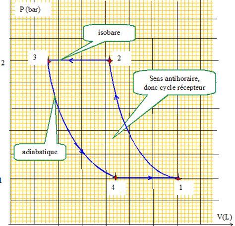 cours thermodynamique diagramme de phase g 233 othermie diffusion de la chaleur pompe 224 chaleur