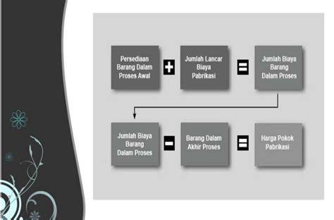 Pengantar Akuntansi Perusahaan by Pengantar Akuntansi Untuk Perusahaan Manufaktur
