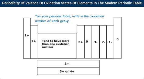 Oxidation Table by Periodicity Of Valence States Of Elements In The Modern