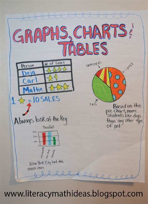 charts tables and graphs literacy math ideas teaching graphs charts and tables