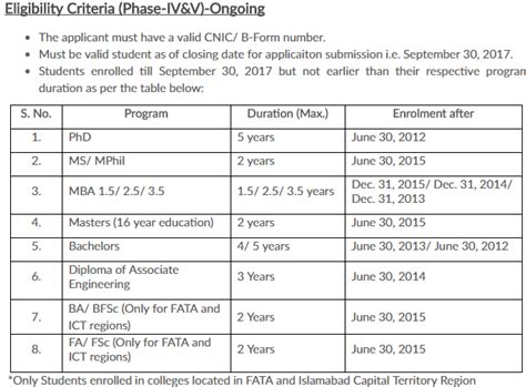 Hec Application Deadline Mba Time And Date by Hec Pm Laptop Scheme Phase 4 5 Registration Form