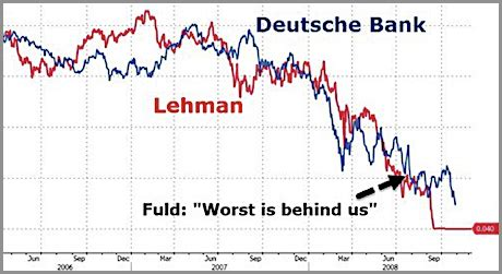 aktienkurse deutsche bank deutsche bank ist opfer ihrer mega wettgesch 228 fte