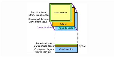 stacked inductors and transformers in cmos technology sony announces 3 layer stacked cmos image sensor with dram for smartphones technology news