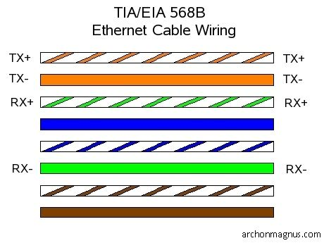 cat 5 ethernet cable pin configuration eia 568b through cable pair uses