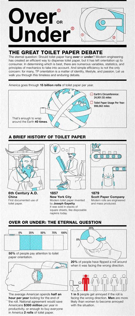 Toilet Paper The Great Debate by Toilet Paper Controversy Ended By The Inventor 171 On Pasture
