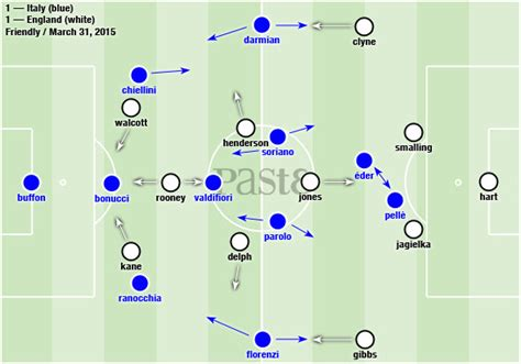soccer modern tactics italys 1591640253 tactical analysis italy vs england soccer features italy paste