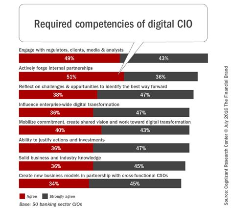 cios bank the transformation of the digital banking cio