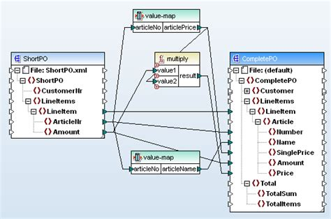design pattern data mapper applying data mapping patterns altova blog