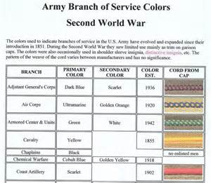 branch colors for armored forces armored and central