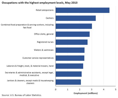us bureau labor statistics introduction bls statistics by occupation spotlight on