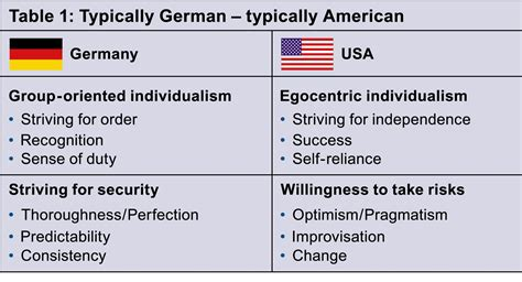 cultural differences america germany google search