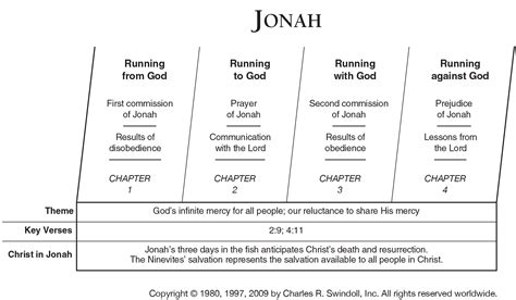 accept one another a practical and expository commentary on the book of romans books book of jonah overview insight for living ministries