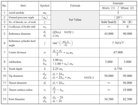 Table Calculations by Engineeringtechnical Info Calculation Of Gear Dimensions