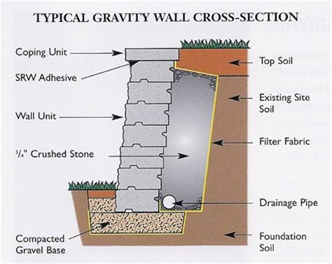 layout anchor gravity retaining wall cross section going to be building a few