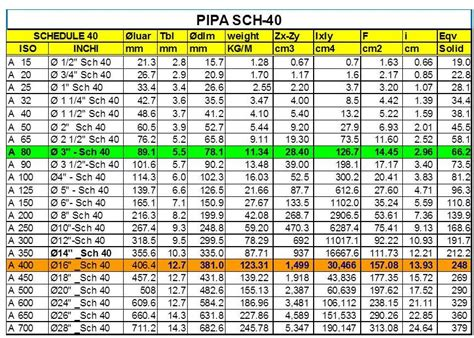 Pipa Sch 40 2018 ukuran bervariasi 4 bp