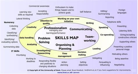 Job Resume Definition by Employability Skills Map
