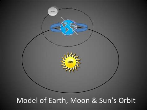 3d Model Of Sun Moon And Earth