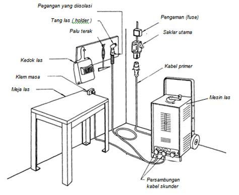 Mesin Las Busur peralatan las listrik busur manual conectingwillys