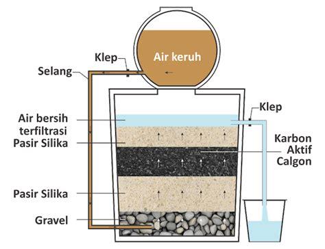 membuat filter air menggunakan karbon aktif cara mendesain teknik penyaringan air yang sederhana