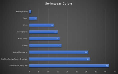 Poll Results Omiru Reports Suits For Work Are In Second City Style Fashion by Swimwear Poll What Color Do You Wear The Results