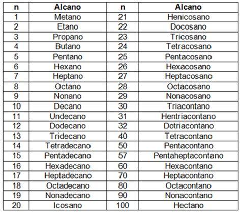 cadenas lineales alcanos ciencias experimentales noviembre 2012