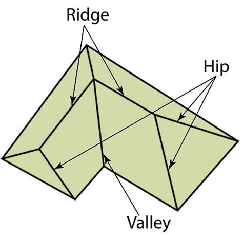 Hip And Ridge Roof ridge roof ridge definition and illustration